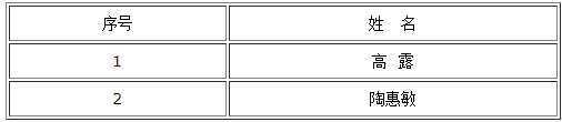2017年靖江市人社局招聘编外工作人员体检名单公示
